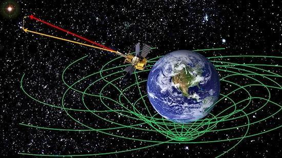 NASA concludes Gravity Probe B space-time experiment, proves Einstein really was a genius