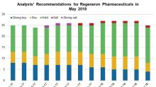 Analysts' Recommendations for Regeneron Pharmaceuticals in May