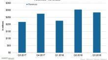Alkermes in the Third Quarter: A Performance Overview
