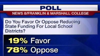 Poll Shows What People Think About State Budget