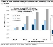 Goldman Sachs Warns 'Peak Growth' May Spell Pain for U.S. Stocks
