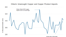 China's Copper Imports: What to Expect in 2018
