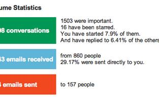 Gmail Meter brings detailed analytics to your inbox