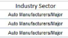 3 Auto Manufactures With PE Ratios Below 15