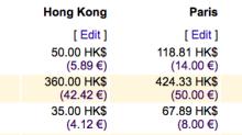 網站幫你 預計旅費 ! | 比較香港和其他城市的生活開支