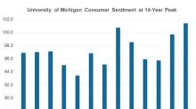 What Drove Consumer Sentiment Index to 14-Year High?