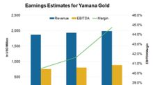 Why Do Analysts Expect Widening Margins for Yamana Gold?