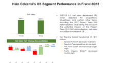 Why Hain Celestial's US Segment Continues to Disappoint
