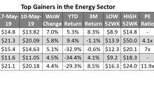Analyzing the Top Energy Gainers Last Week