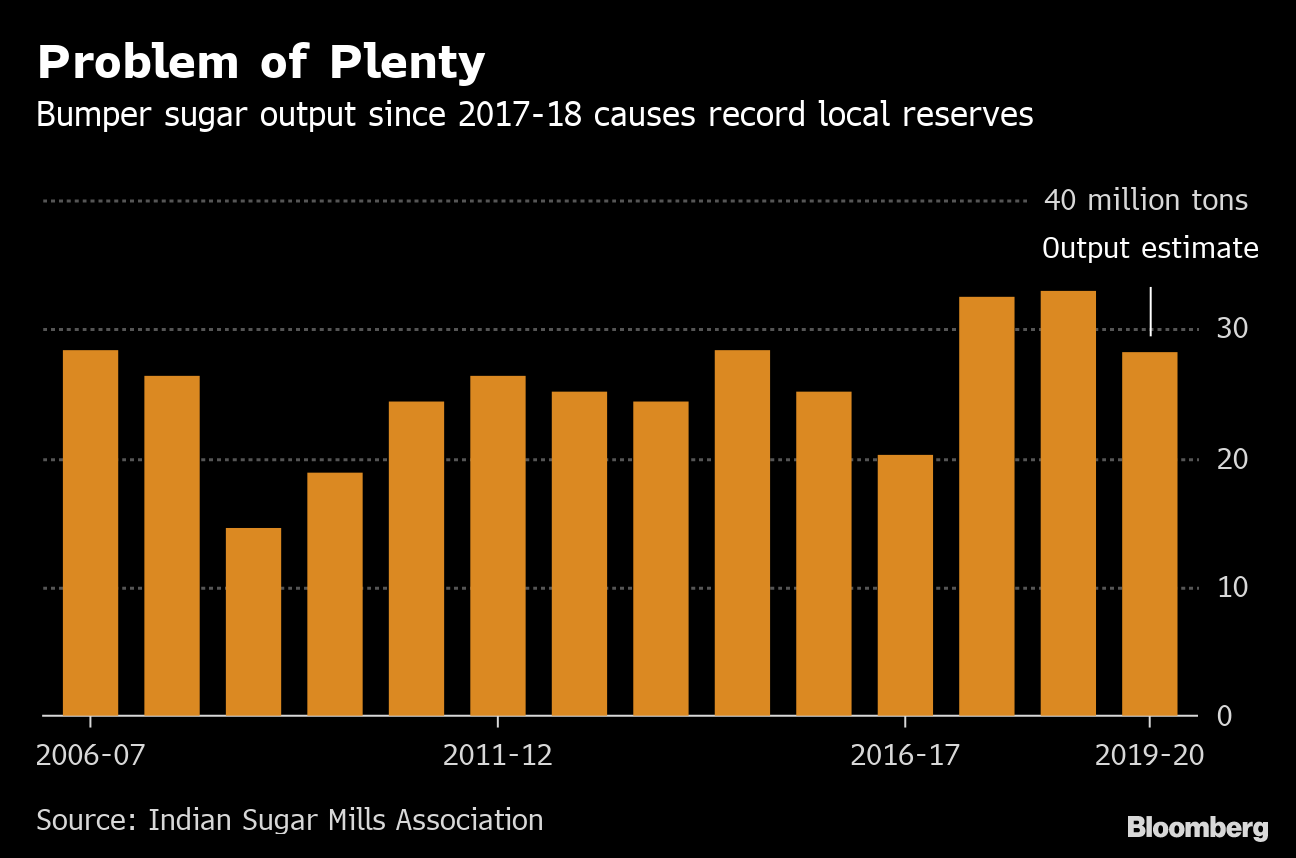India Approves Extending Sugar Subsidies to Cut Record Reserves