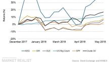 Here's the Top-Performing Oilfield Stock Year-to-Date
