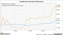 Why SodaStream Stock Gained 10.5% in November