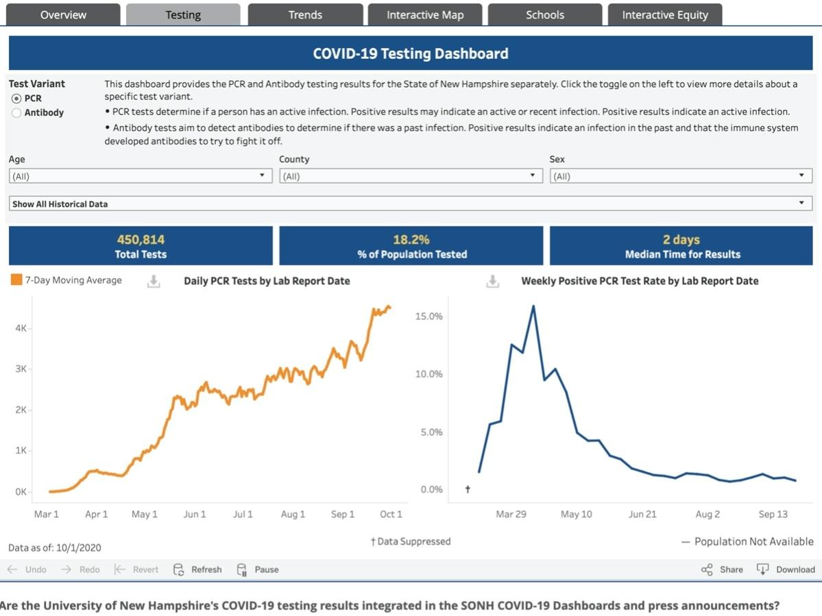 The New Hampshire Department of Health and Human Services unveiled new charting and tracking data dashboards to check subsets of testing information in New Hampshire on Oct. 1.