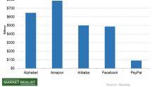 A Brief Survey of Alphabet's Technical Indicators