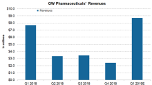 A Look into GW Pharmaceuticals' Revenue Trends