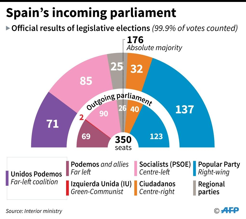 Spain's incoming parliament after the elections in June 2016 (AFP Photo/)