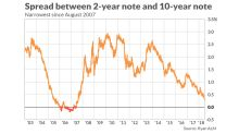 5 key ways Wall Street and economists think about the yield curve