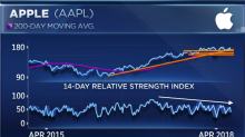 Apple could head toward bear market as it faces more than just iPhone worries