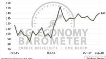 Producer sentiment higher; NAFTA uncertainty looms