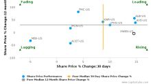 Hawkins, Inc. breached its 50 day moving average in a Bullish Manner : HWKN-US : September 29, 2017