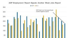 ADP: May Payrolls Could Be below 180,000