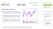 IBD Stock Of The Day: Match Stock Jumps As Tinder App Could Bypass Google