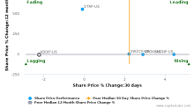 KDDI Corp. breached its 50 day moving average in a Bearish Manner : KDDIF-US : July 3, 2017