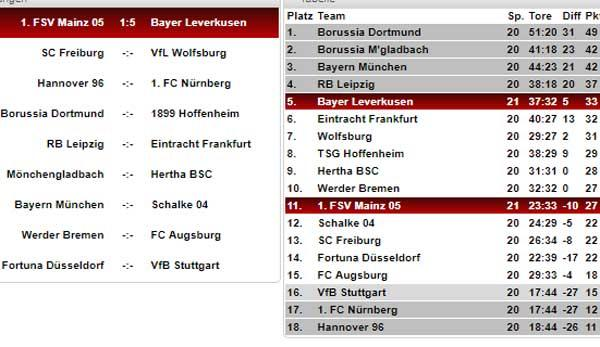 Bundesliga: Bundesliga-Tabelle, Spielplan und Ergebnisse ...