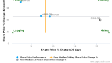 Oxford Instruments Plc: Strong price momentum but will it sustain?