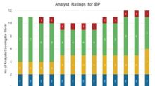 Will 1Q18 Earnings Affect Analyst Ratings for BP?