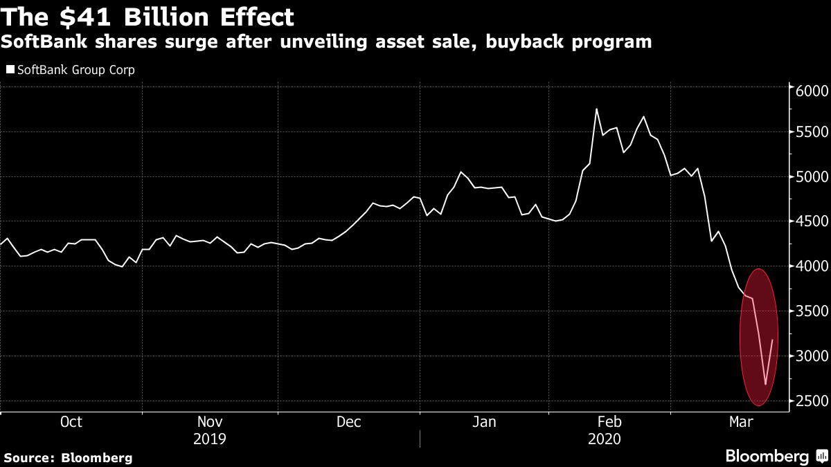 News post image: Masa Son Unveils a $41 Billion Asset Sale to Silence His Critics