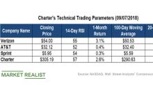 What Technical Analysis Says about Charter and Its Peers