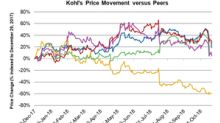 Kohl's Tanks 9.2%—Even with Strong Third-Quarter Results