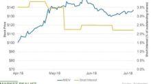 Has Short Interest in Andeavor Fallen?