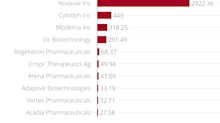 10 Best and Worst Performing Biotechs Amid Covid-19