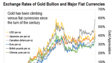 Supercharge Your Gold Gains With Gold Stocks