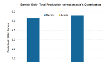 Will Barrick Announce a Resolution to Its Tanzania Tax Woes?