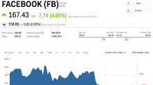 Facebook is surging after crushing on earnings and adding more users than expected (FB)