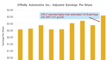 How Investors Reacted to O'Reilly Automotive's 1Q18 Results