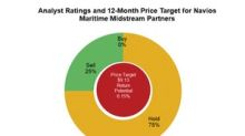 What Analysts Recommend for Navios Maritime and Peers