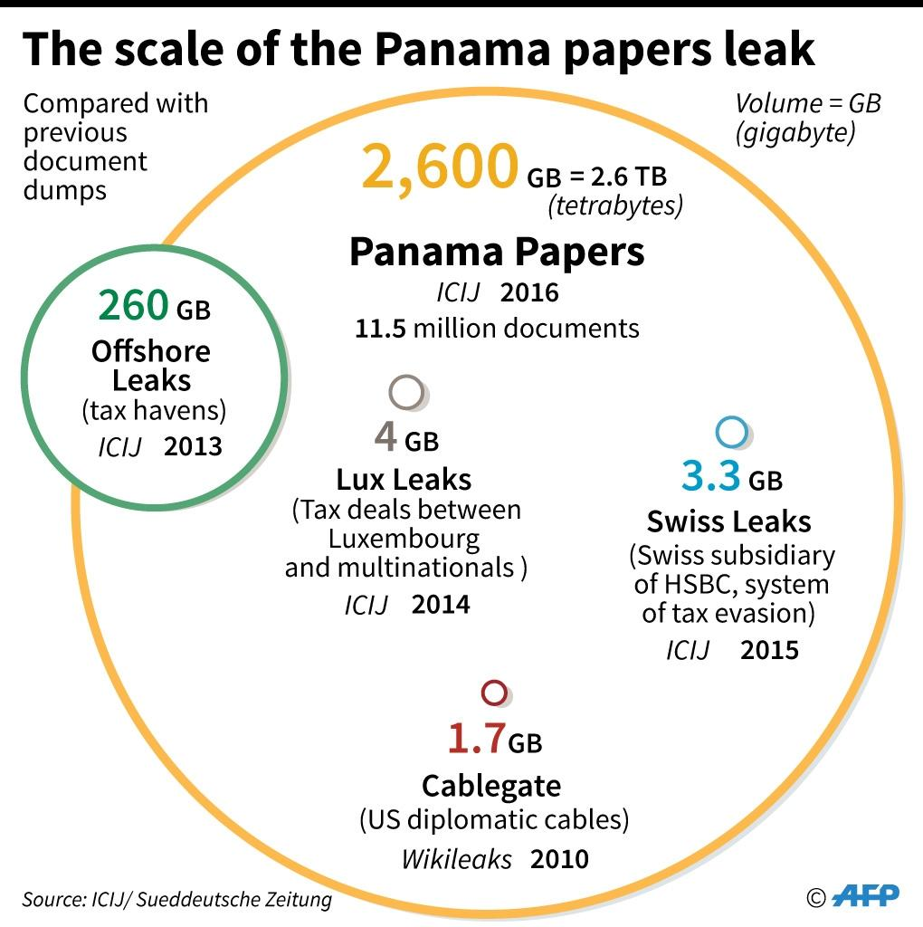 Graphic showing the scale of the Panama papers leak compared to previous document dumps. (AFP Photo/Kun Tian, Vincent Lefai)