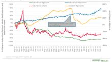 Natural Gas Prices: Why the Rig Count Is Important