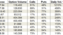 Thursday's Vital Data: Lowe's, Target and Freeport-McMoRan