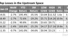 Laredo Petroleum: Top Underperformer in the Upstream Space