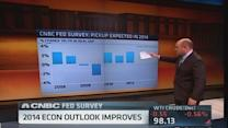 CNBC Fed Survey: Economic growth in 2014?