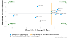 Allegiant Travel Co. breached its 50 day moving average in a Bearish Manner : ALGT-US : June 21, 2017