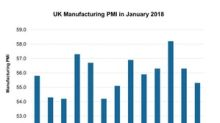 Why UK Manufacturing PMI Is Gradually Falling