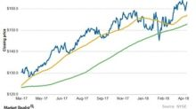 A Look at NextEra Energy's Moving Averages