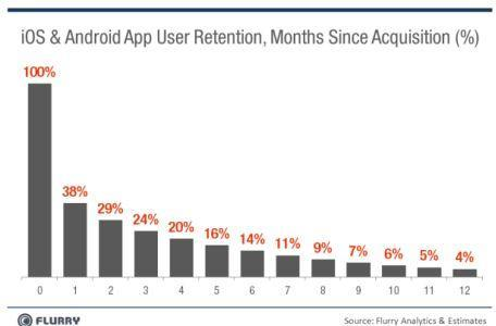 Report: iOS and Android apps fighting for retention, not discovery
