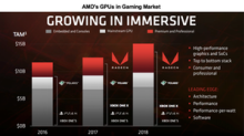 AMD Becomes Active in the Gaming Market after a Year of Silence